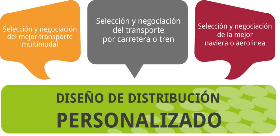 grafico-distribucion